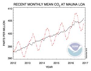 Evolució mensual de la concentració de diòxid de carboni. Manua Loa, Hawaii. NOAA