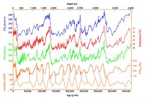 Història climàtica i atmosfèrica dels darrers 420.000 anys a partir de registres de gel a Vostok, Antartida. Petit, et al (1999).